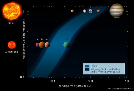 Gliese 581, lífbelti, habitable zone