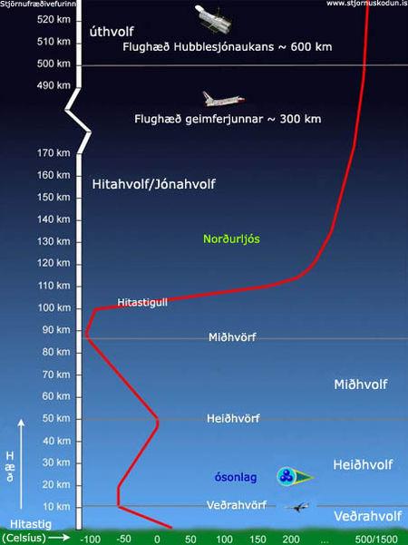 lofthjúpur jarðar, lagskipting, hvolf