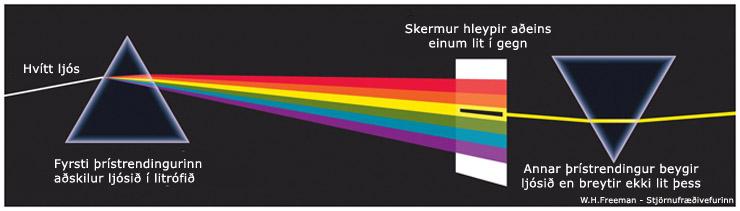 Newton litróf prism